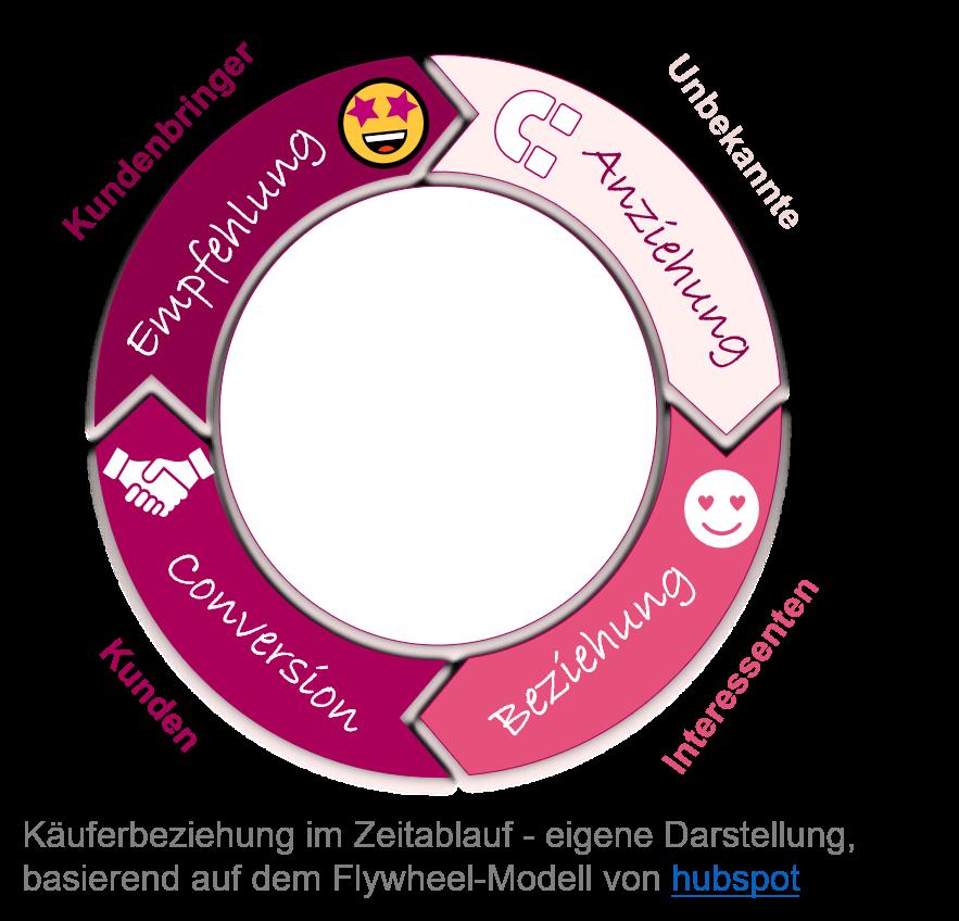 Content-Marketing zur Kundengewinnung