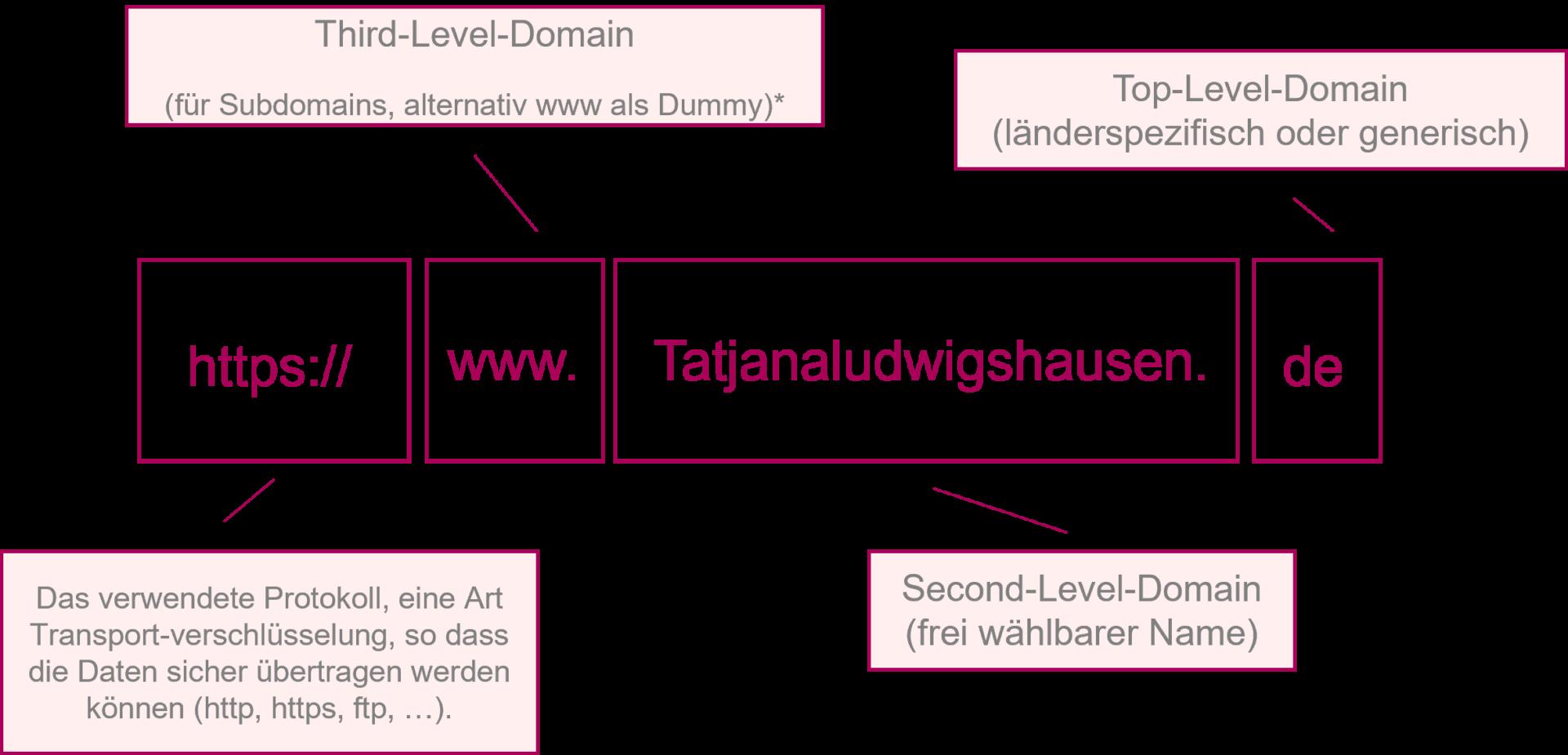 Domain - wie setzt sich der Name zusammen?