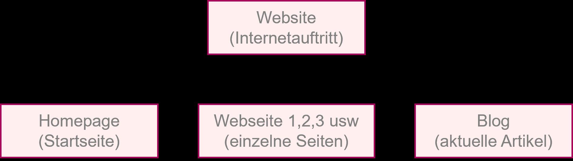 Website-Struktur